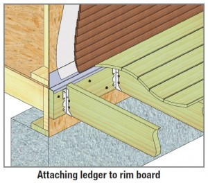 Attaching ledger to rim board