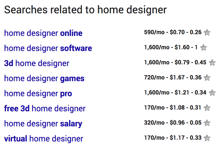Keyword Research For Home Designers Aibd Design Lines